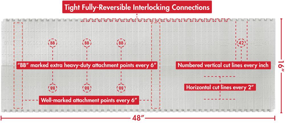 BuildBlock ICF Block Features