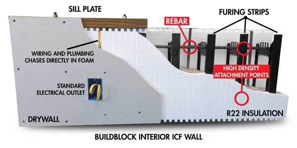 Build Your Home For The Future Build Icf Buildblock
