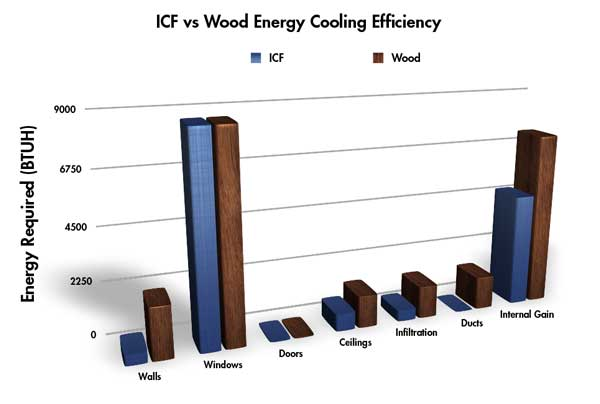 This graph shows how much energy is required to overcome heat from different parts of the home.