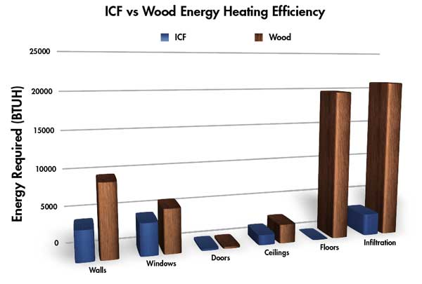 This graph shows how much energy is required to overcome heat loss from different parts of the home.