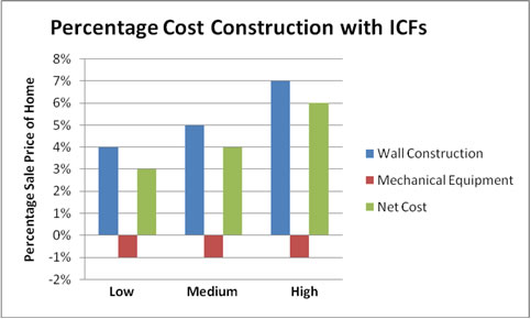 The cost of ICF Construction by component.