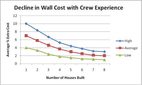 The more experienced your ICF installer, the lower the cost of using ICFs becomes.