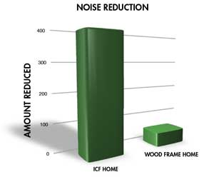This graph shows the reduction of outdoor noise compared to wood.