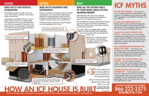 Icf home building design myths buildblock insulating for Buildblock pricing