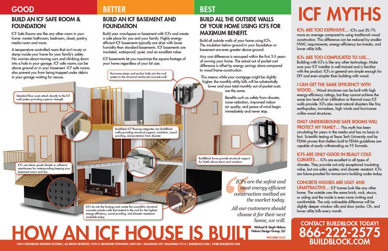 Icf home building design myths buildblock insulating for Icf house cost