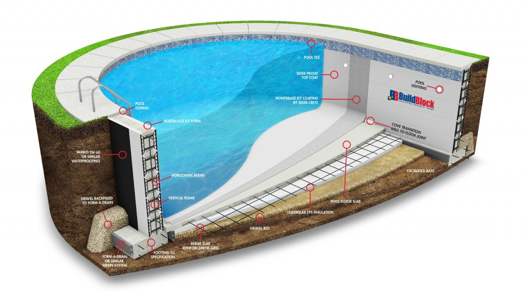Icf swimming pools for Buildblock icf pricing
