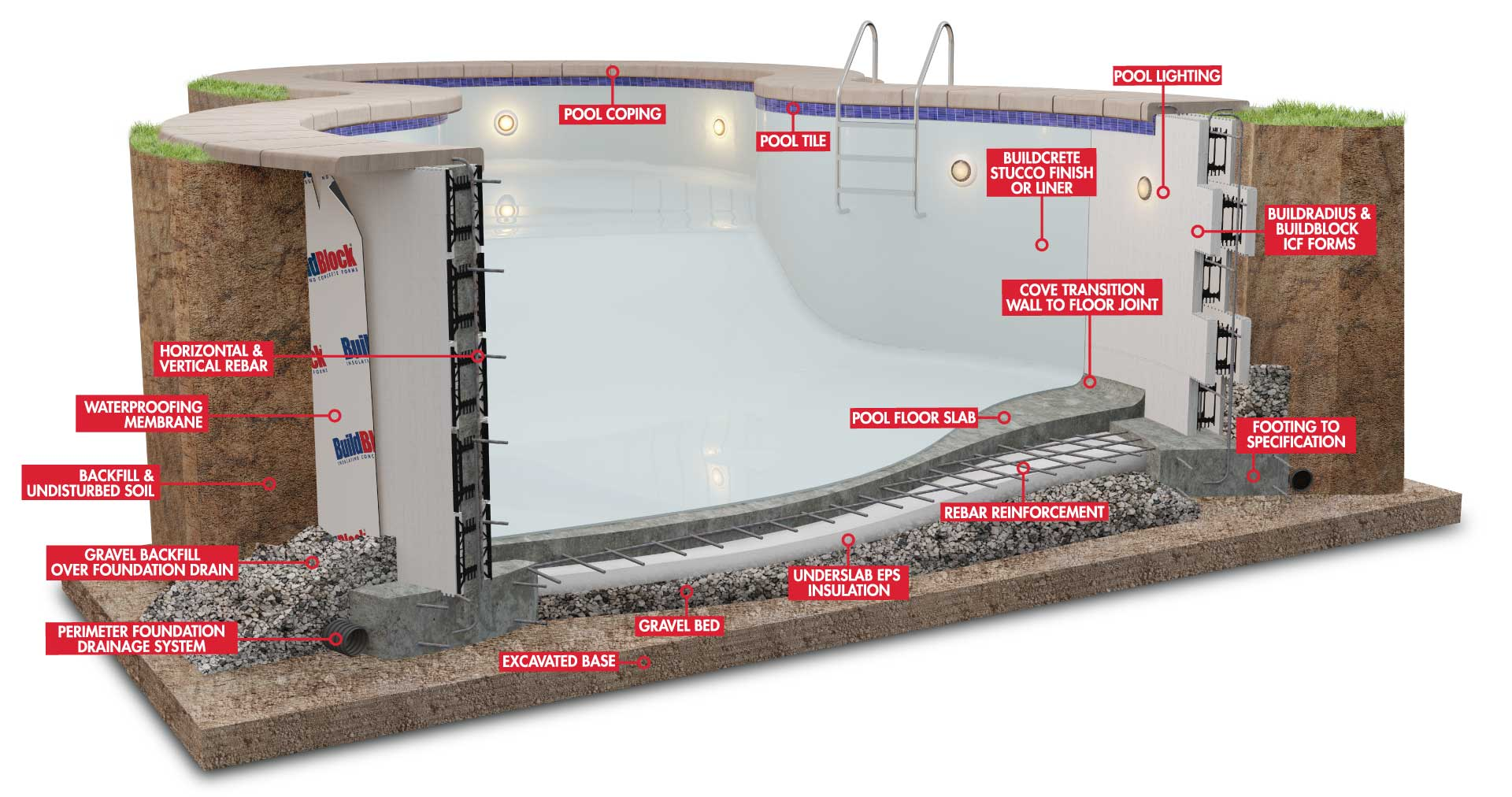 Icf swimming pools buildblock insulating concrete forms for Foam block foundation prices