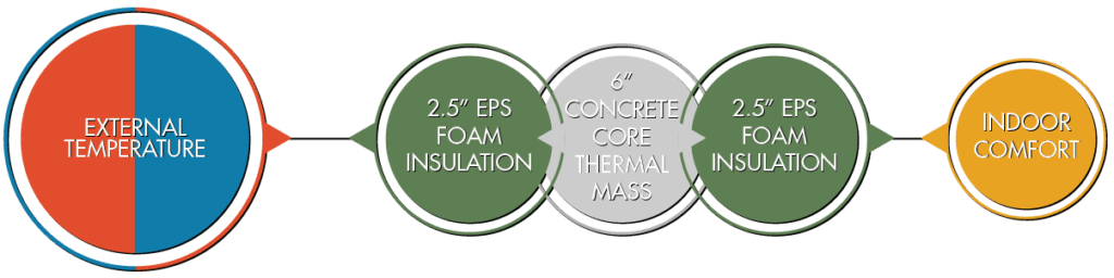 ICF thermal mass